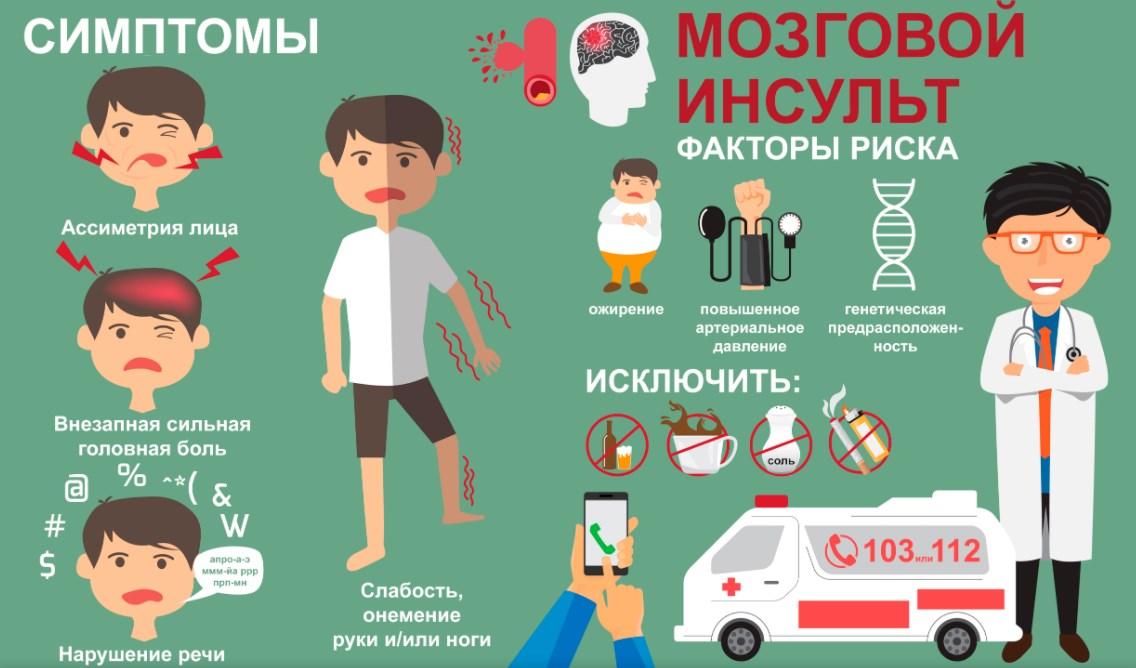 Инсульт симптомы